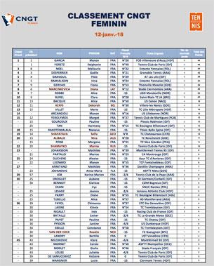 img-classement-CNGT-tennis-feminin-francais